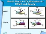 modal share in co 2 emissions in hcmc and jakarta