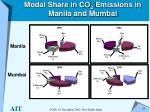 modal share in co 2 emissions in manila and mumbai
