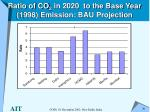 ratio of co 2 in 2020 to the base year 1998 emission bau projection