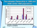 two wheeler ownership in 1998 and 2020 units 1000 population