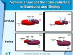vehicle share of the total vehicles in bandung and beijing