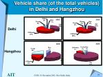 vehicle share of the total vehicles in delhi and hangzhou