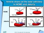 vehicle share of the total vehicles in hcmc and jakarta