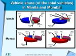 vehicle share of the total vehicles in manila and mumbai