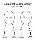 biological coping study brown 1991