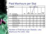 paid manhours per stat
