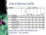 unit of service uos