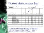 worked manhours per stat