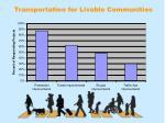 transportation for livable communities12