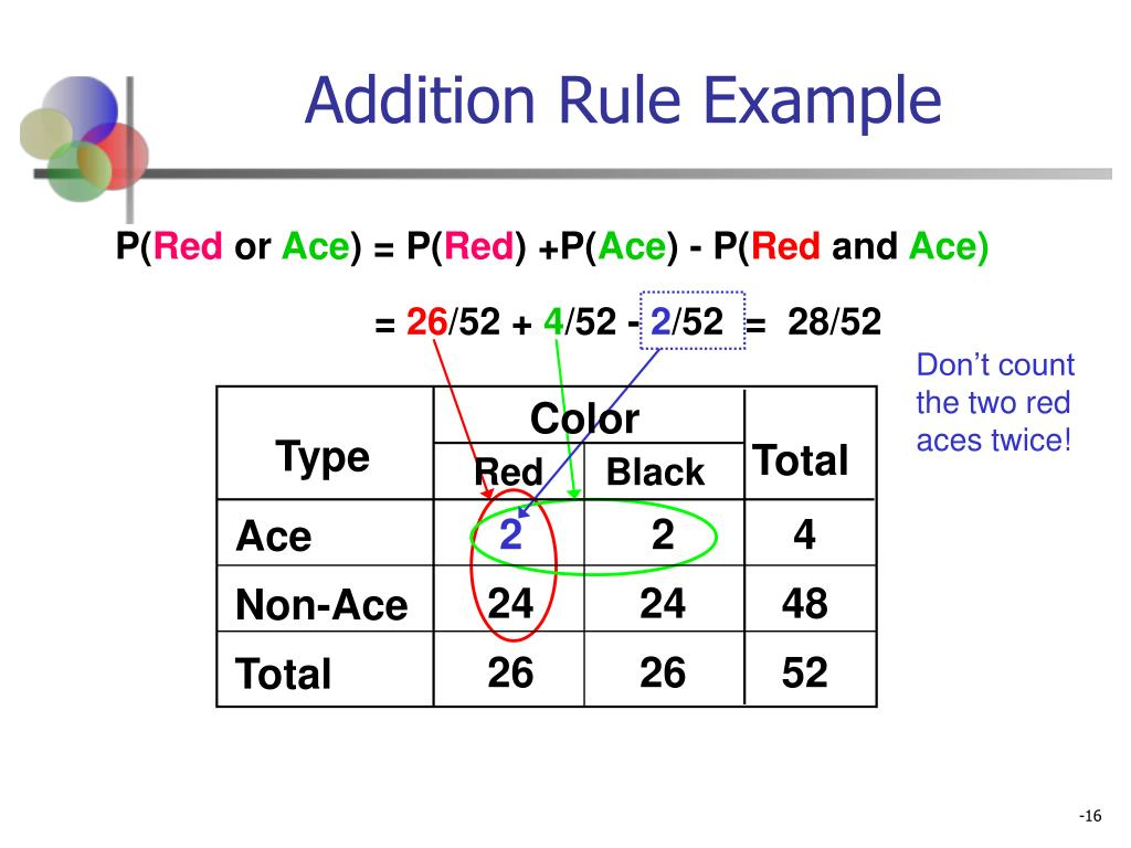 Addition Rule Example