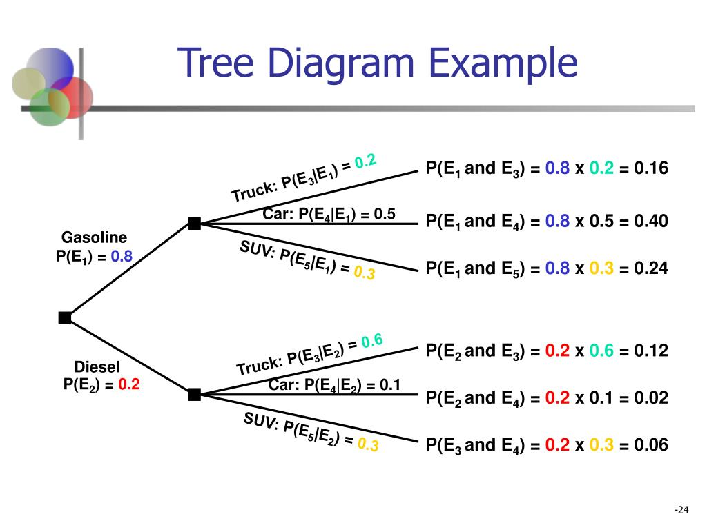 Tree Diagram Example