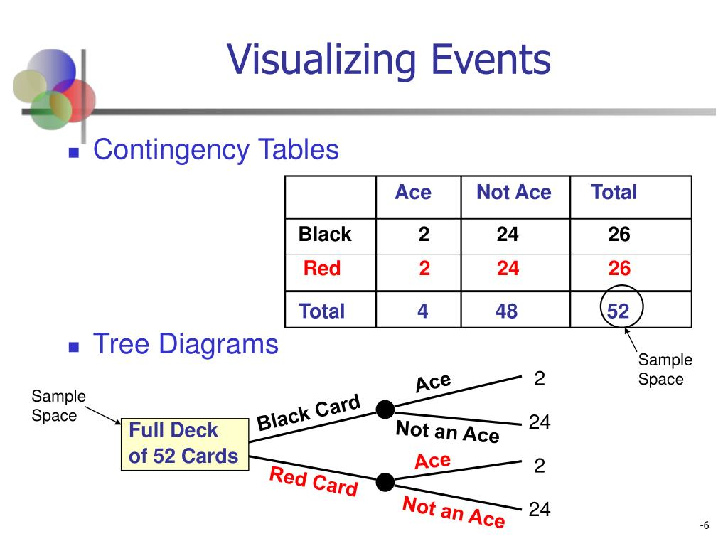 Visualizing Events