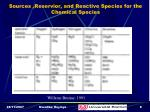 sources reservior and reactive species for the chemical species
