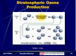 stratospheric ozone production