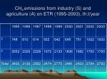 ch 4 emissions from industry s and agriculture a on etr 1995 2003 th t year