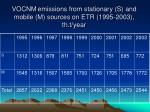 vocnm emissions from stationary s and mobile m sources on etr 1995 2003 th t year