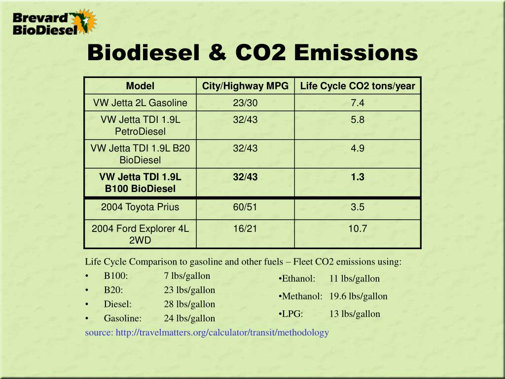 Biodiesel & CO2 Emissions