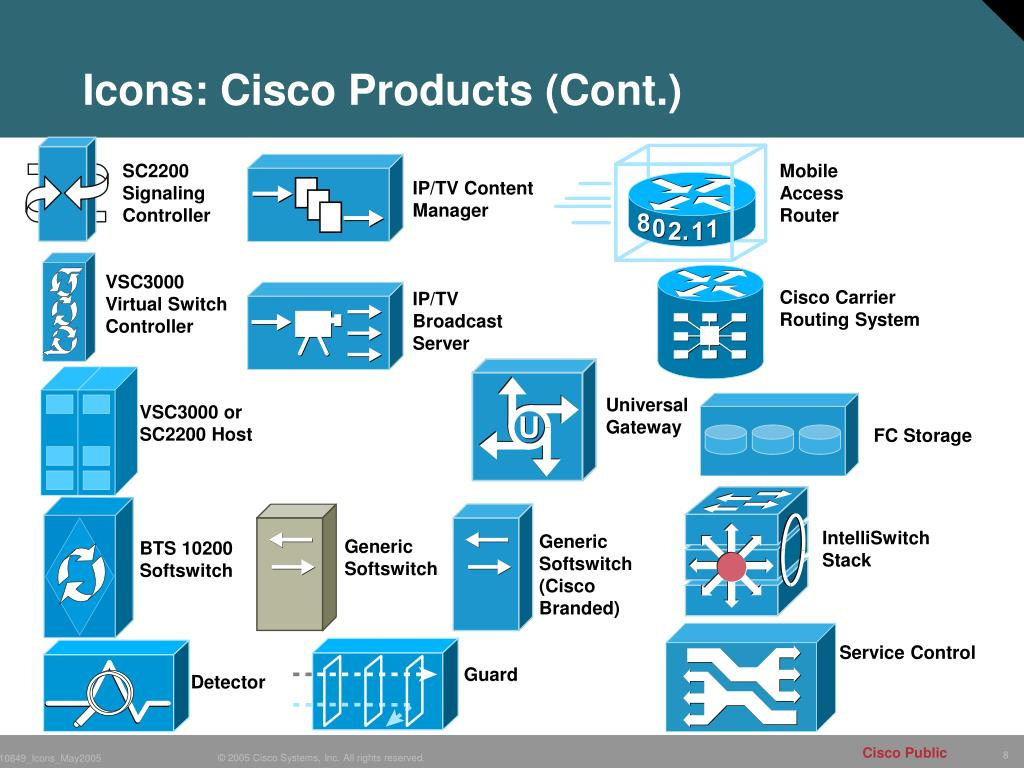 cisco chart dvc sub wiring diagram, Modern powerpoint