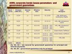 ahml corporate bonds issues parameters and government guarantees