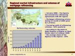 regional market infrastructure and volumes of mortgage refinancing