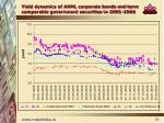 yield dynamics of ahml corporate bonds and term comparable government securities in 2005 2006