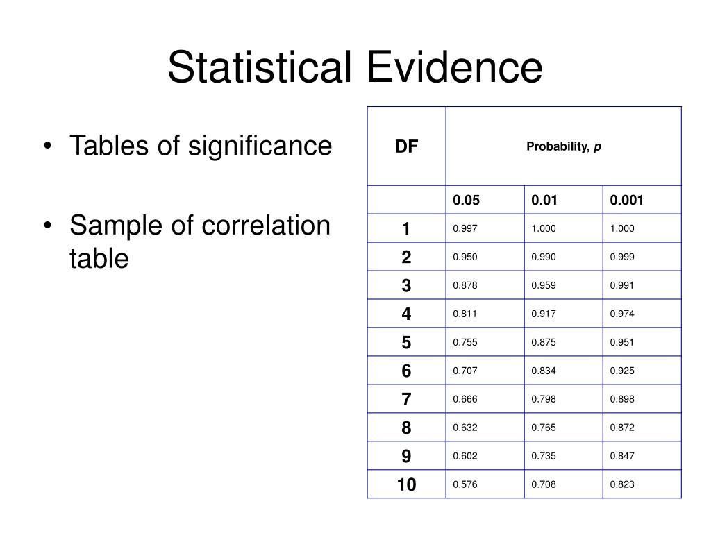 Statistical Evidence