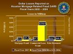 dollar losses reported on houston mortgage related fraud sars fiscal years 2003 2004