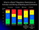 what is a bank regulatory restrictions on activities and mixing of banking and commerce