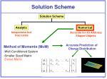 solution scheme
