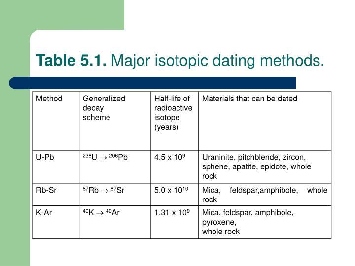 Carbon-14 dating Laskin