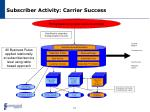 subscriber activity carrier success