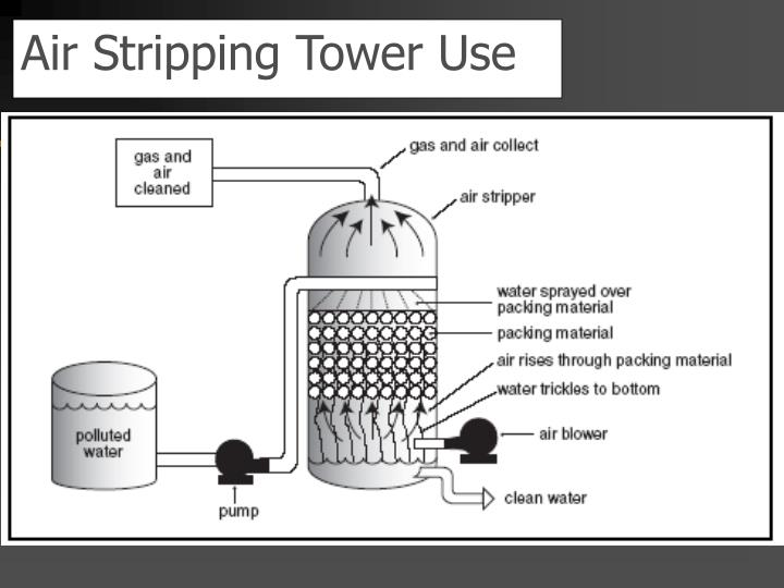 Air Stripping Tower Use
