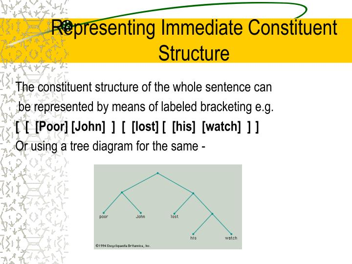PPT        SYNTAX    Lecture 1 PowerPoint Presentation  ID 524903