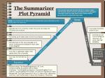 the summarizer plot pyramid