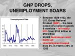 gnp drops unemployment soars
