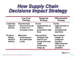 how supply chain decisions impact strategy10