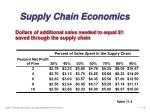 supply chain economics15