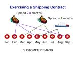 exercising a shipping contract