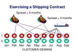 exercising a shipping contract6