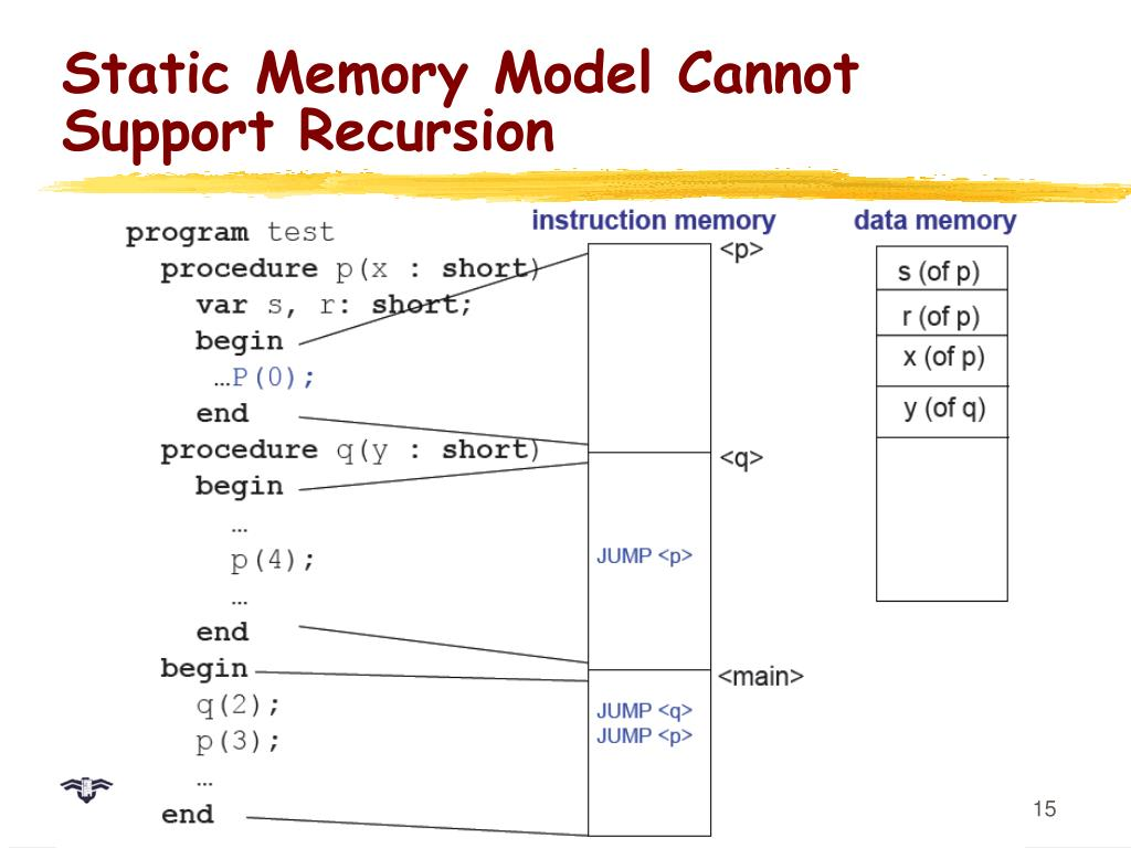 Static Memory Model Cannot Support Recursion
