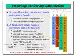 pipelining control and data hazards