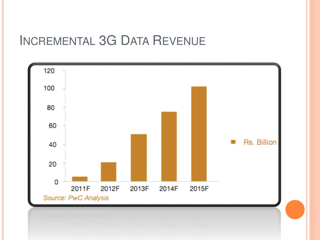 Incremental 3G Data Revenue