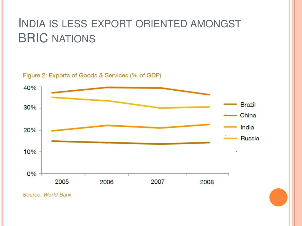 India is less export oriented amongst BRIC nations