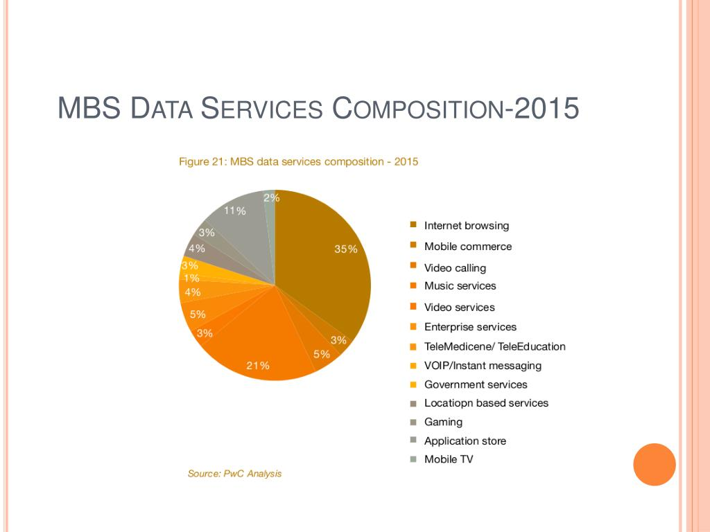 MBS Data Services Composition-2015
