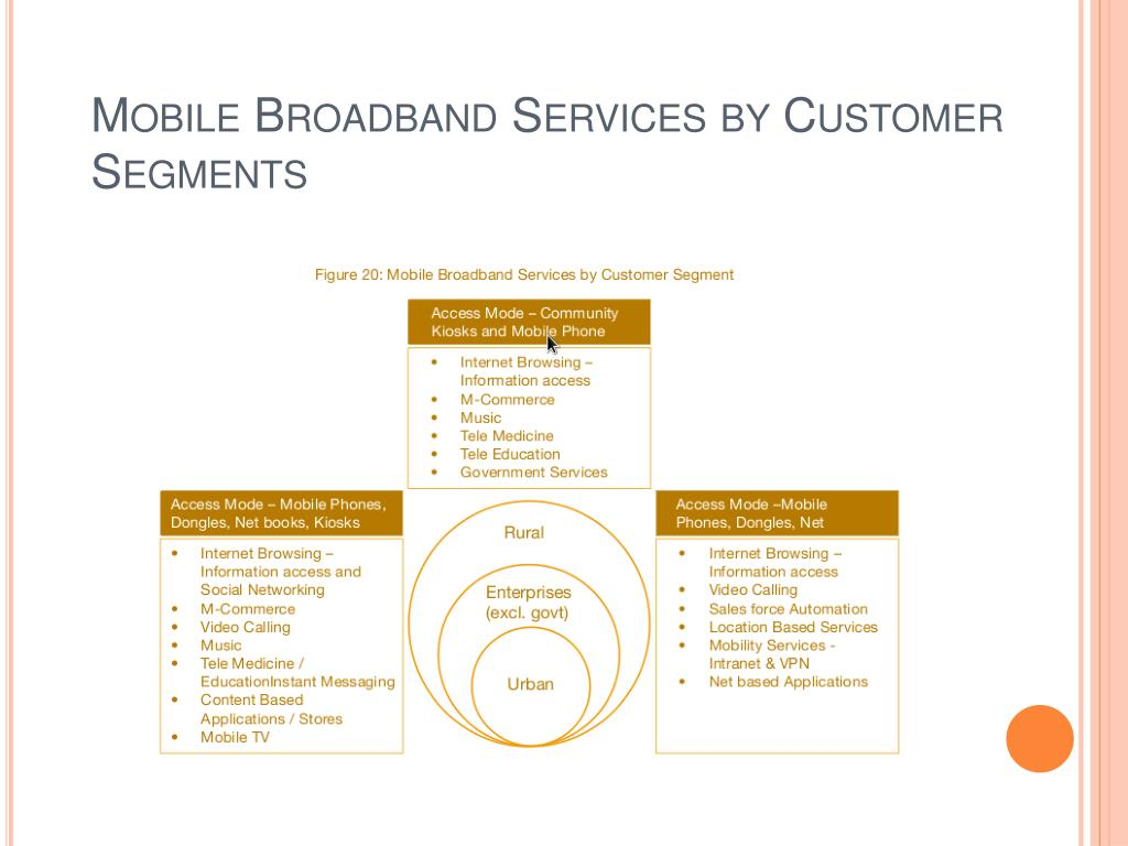 Mobile Broadband Services by Customer Segments
