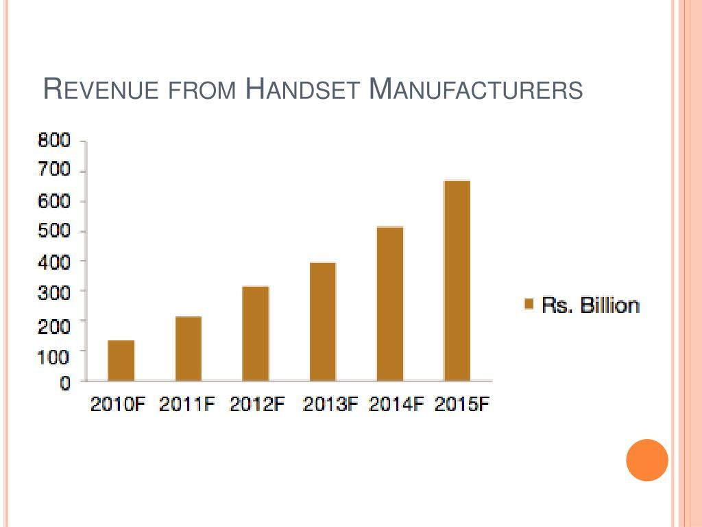 Revenue from Handset Manufacturers