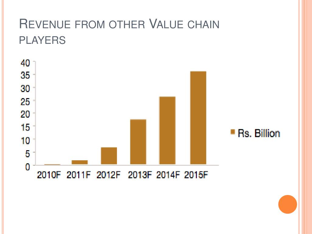 Revenue from other Value chain players