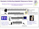 illustration architecting adaptable telepresence system
