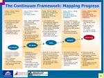 the continuum framework mapping progress
