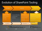 evolution of sharepoint tooling